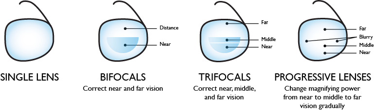 Eyeglasses lens diagram